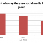 Boomers Embracing Social Media